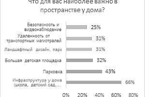 Респонденты, планирующие покупку квартиры во вторичке ©Изображение пресс-службы Райффайзенбанка