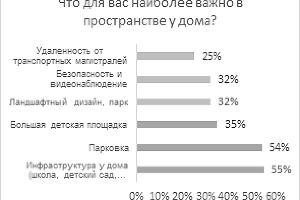 Респонденты, планирующие покупку квартиры в новостройке ©Изображение пресс-службы Райффайзенбанка